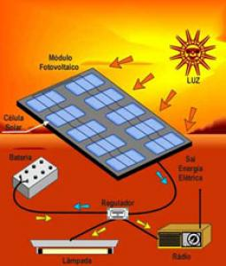 Fotovoltaico, incentivi dall'Amministrazione