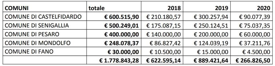 E-Gov, ecco i fondi